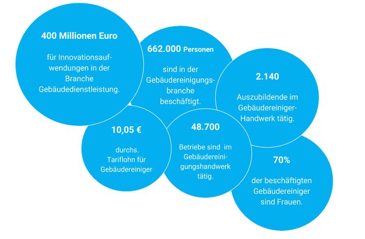 Faktenzu Gebäduereinigung: 400Millionen 400 Millionen Euro für Innovationsauf- wendungen in der Branche Gebäudedienstleistung, 662.000 Personen sind in der Gebäudereinigungs-branche beschäftigt. 2.140 Auszubildende im Gebäudereiniger- Handwerk tätig, 70% der beschäftigten Gebäudereiniger sind Frauen, 48.700 Betriebe sind im Gebäudereini- gungshandwerk tätig, 10,05 € durchs. Tariflohn für Gebäudereiniger